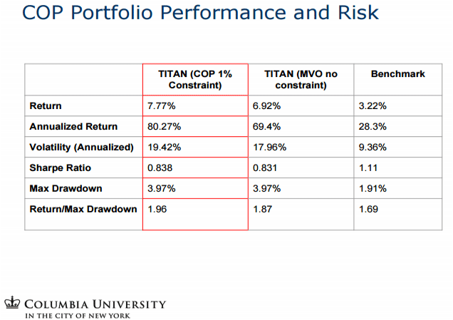 cop-porfolio-performance-risk