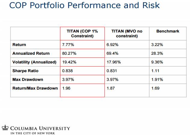 cop-porfolio-performance-risk