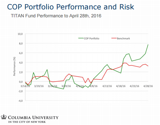 cop-portfolio-performance-and-risk