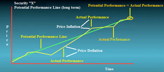 Potential_Performance_Graph.png